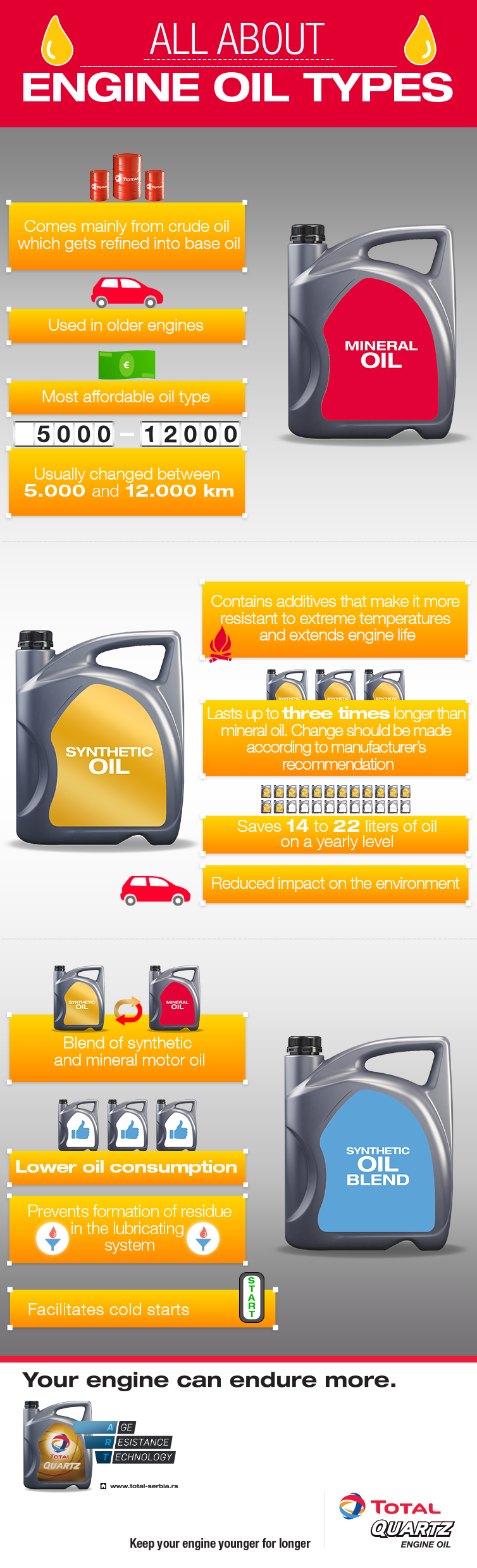 All about engine oil types