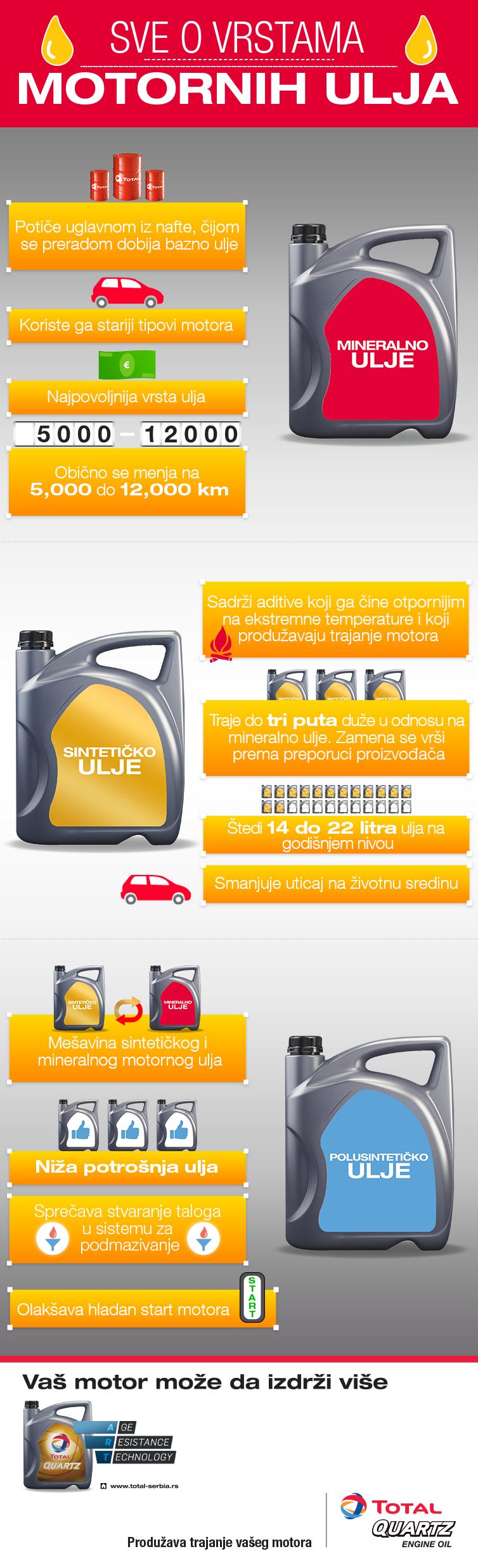Sve o vrstama motornih ulja