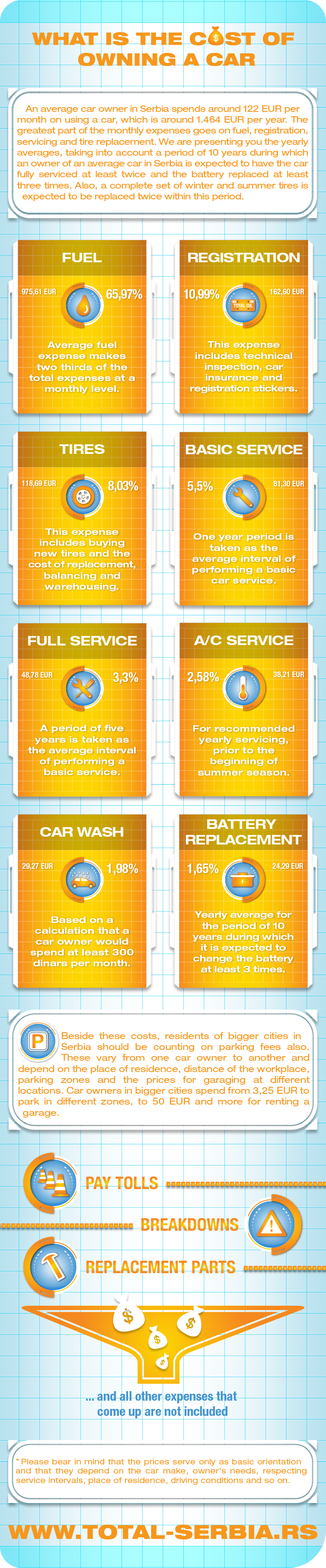 What is the cost of owning a car